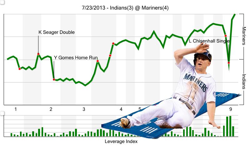 Chart-7-23