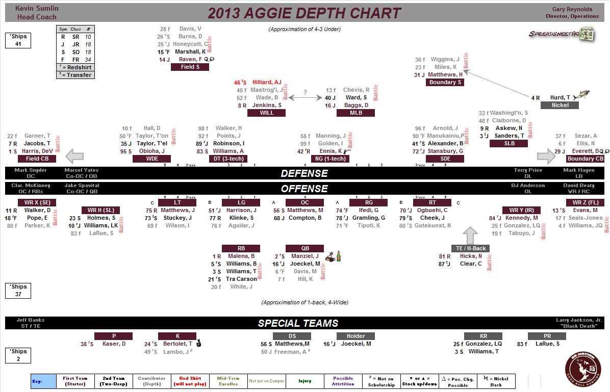 depth chart football template
