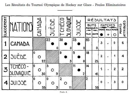 1924_olympic_hockey_pool_1_results_medium