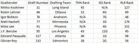 2009_goalies_drafted_medium