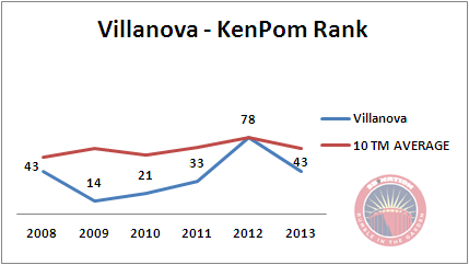 Villanova_kenpom_6yr_medium
