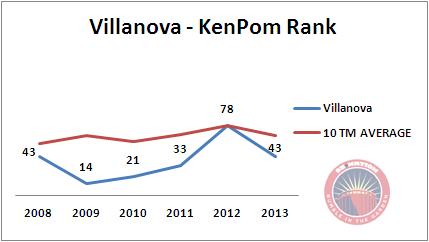 Villanova_kenpom_6yr_medium