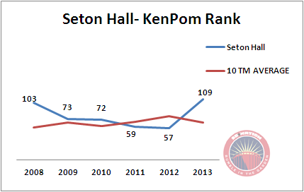 Seton_hall_kenpom_6yr_medium