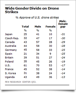 Gender divide on drone strikes