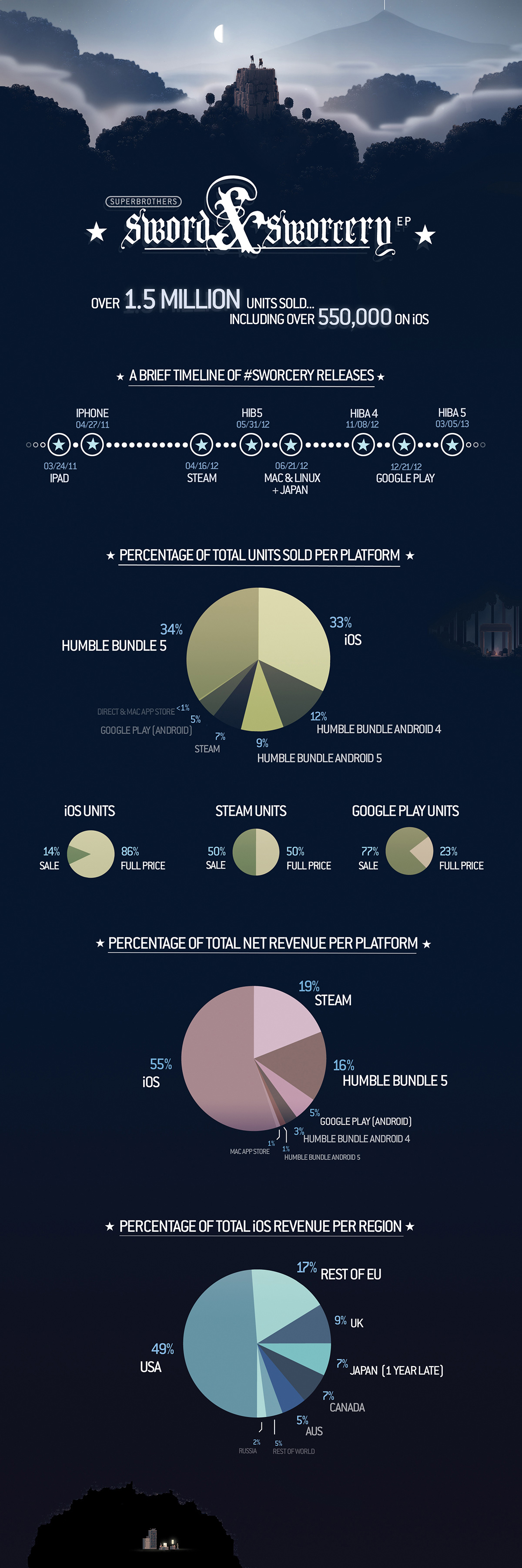 Sword-sworcery-infographic_1200