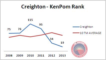 Creighton_kenpom_6yr_medium
