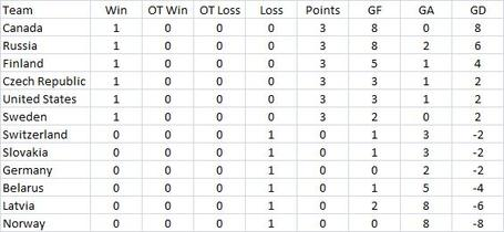 Standings_day_2_medium