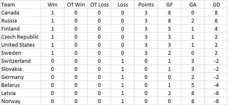 Standings_day_2_medium
