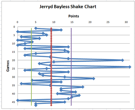 Baylessshakechart_medium