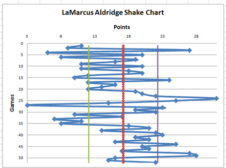 Aldridgeshakechart_medium