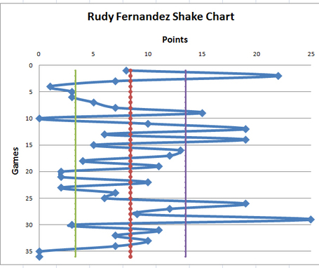 Rudyshakechart_medium