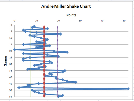 Millershakechart_medium