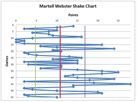 Webstershakechart_medium