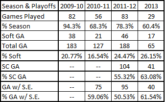 2009-2013_brodeur_soft_ga_summary_with_playoffs