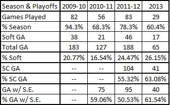 2009-2013_brodeur_soft_ga_summary_with_playoffs