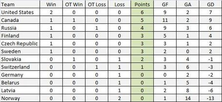 Standings_day_3_medium