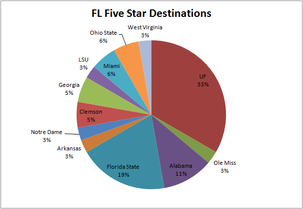 Fl_five_stars_large