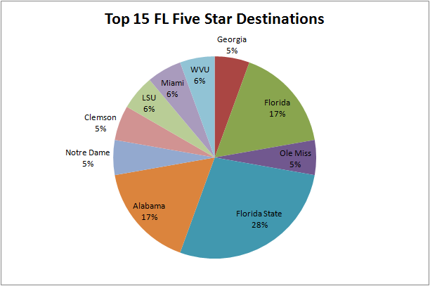 Top_15_fl_five_stars_large