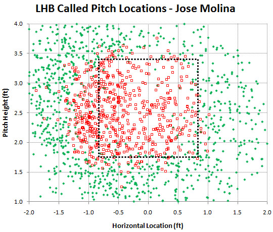 Molina_2011_lhb_called_pitches