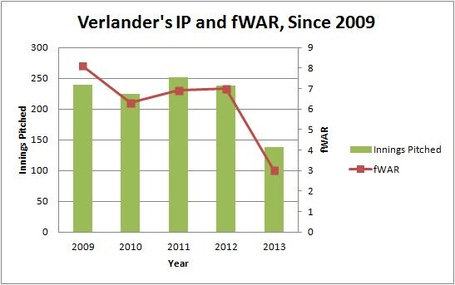 Verlander_s_ip_and_fwar_since_2009_medium