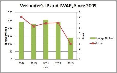 Verlander_s_ip_and_fwar_since_2009_medium