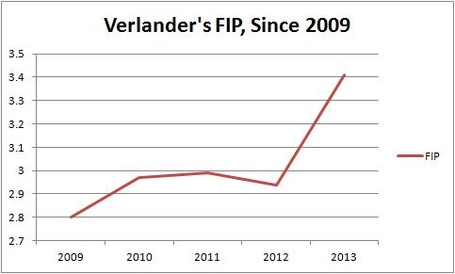 Verlander_s_fip_since_2009_medium