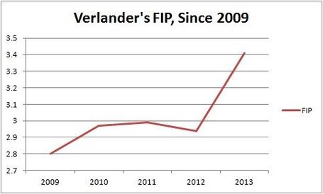 Verlander_s_fip_since_2009_medium
