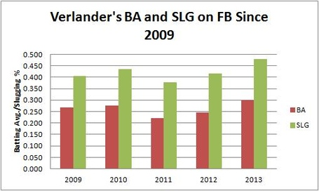Verlander_s_ba_and_slg_on_fb_since_2009_medium
