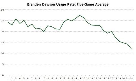 Dawson_graph_medium
