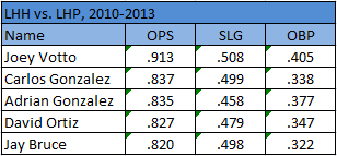 Bruce-votto_lh_splits_medium