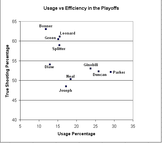 Efficiency_vs_usage_in_playoffs