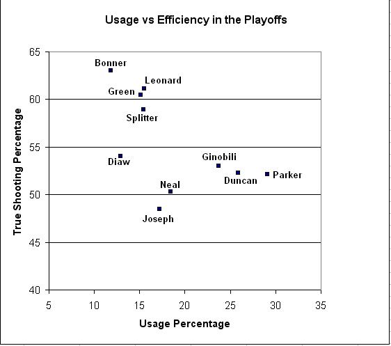 Efficiency_vs_usage_in_playoffs