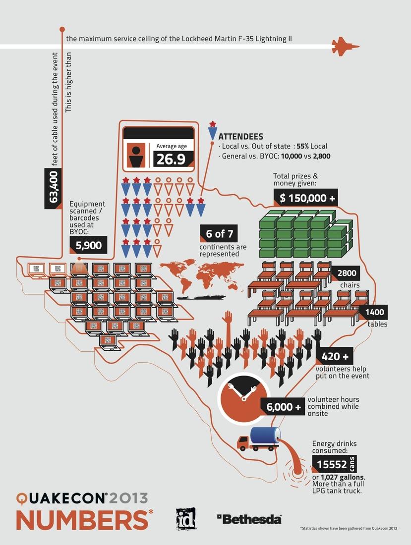 Quakecon_2013_infographic