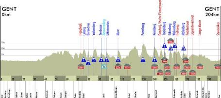 Omloop2010-elite-men-profile_medium