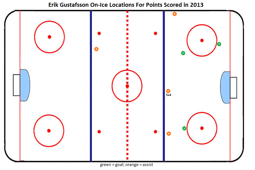 Examining The Offensive Habits Of The Flyers Puck Moving Defensemen
