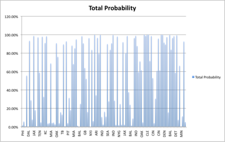 Texans_total_probability_medium