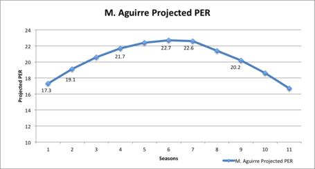 Aguirre_proj_per_medium