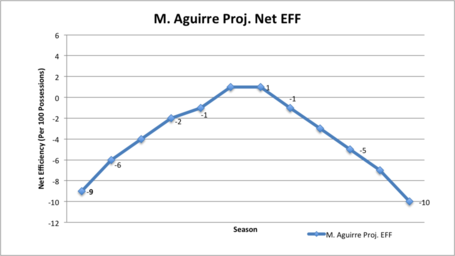 Aguirre_proj_eff_medium