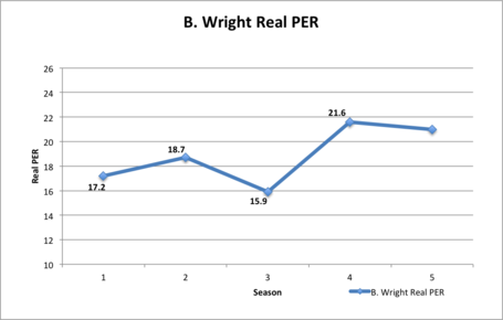 Wright_real_per_medium