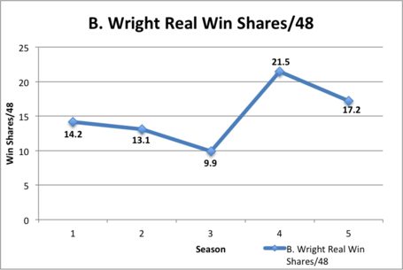 Wright_real_win_shares_medium