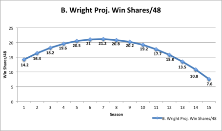 Wright_proj_win_shares_medium