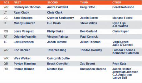 Broncos qb depth chart carnaval jmsmusic co