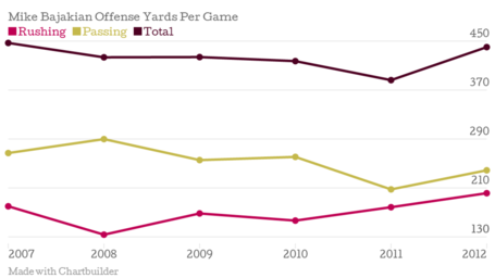 Mike-bajakian-offense-yards-per-game-rushing-passing-total_chartbuilder_medium