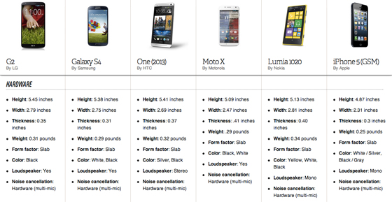 Comparing lg s latest against the samsung galaxy s4 moto x and more
