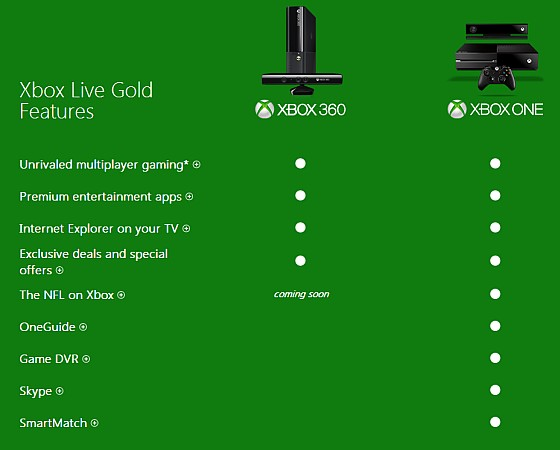 Many new Xbox One features will require $60-a-year Live ...
