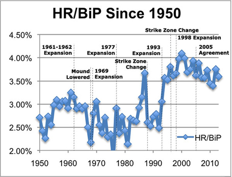Hrbipsince1950annotated_medium