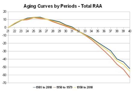 Aging_curves_medium