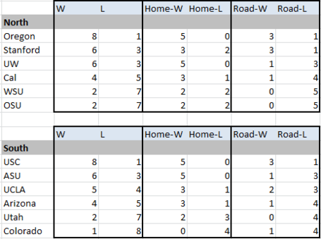Pac12_2013_projected_standings_1_medium