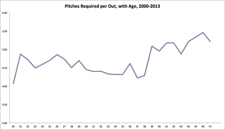 Pitch_per_out_all_ages_medium