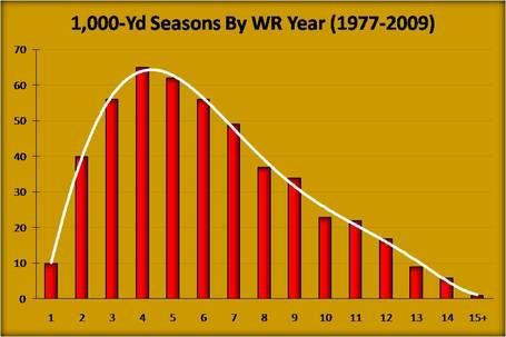 2009_49ers_season_recap_--_1k-yd_seasons_by_wr_year__1977-2009__medium